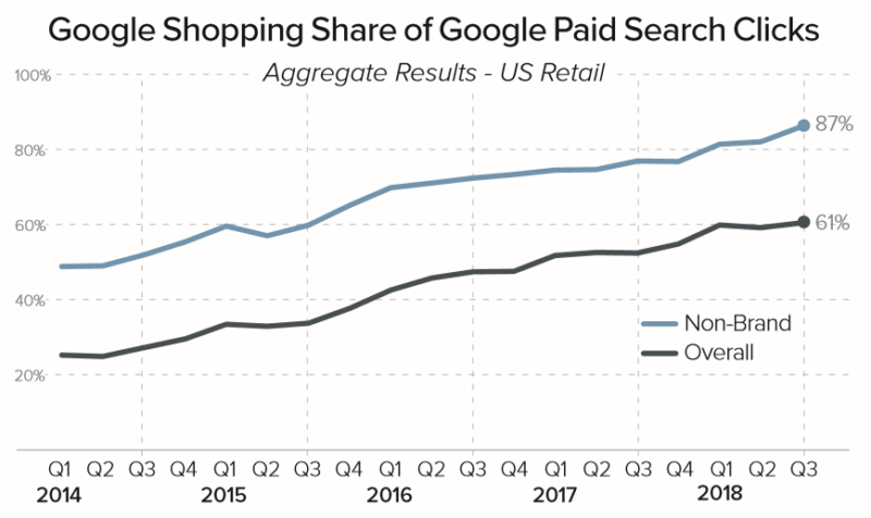 State of the Google Shopping auction heading into the 2018 holiday season